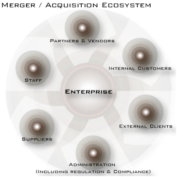 Merger/Acqusition Ecosystem